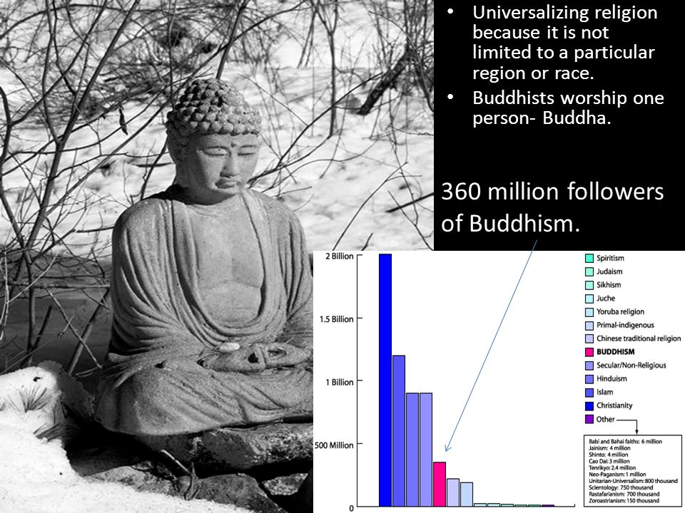 Universalizing religion because it is not limited to a particular region or race. Buddhists worship one person- Buddha. 360 million followers of Buddh