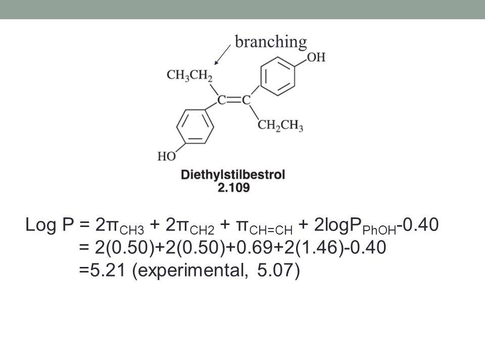 Log P = 2π CH3 + 2π CH2 + π CH=CH + 2logP PhOH -0.40 = 2(0.50)+2(0.50)+0.69+2(1.46)-0.40 =5.21 (experimental, 5.07)