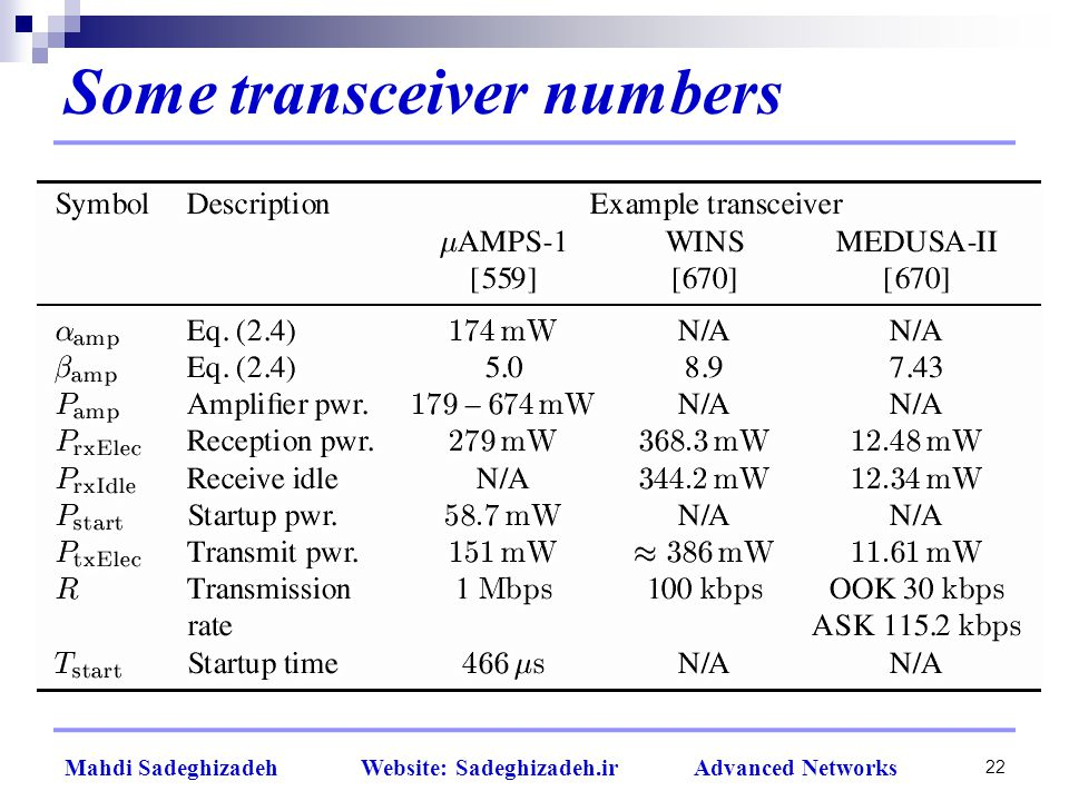 22 Mahdi Sadeghizadeh Website: Sadeghizadeh.ir Advanced Networks Some transceiver numbers