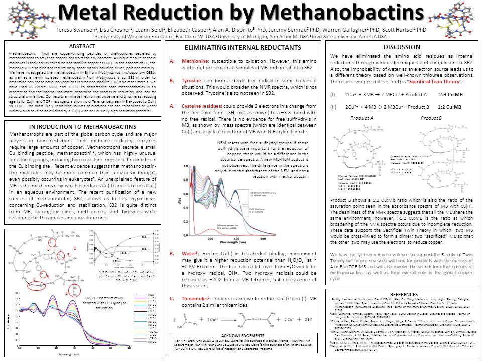 254nm 282nm 340nm 302nm ELIMINATING INTERNAL REDUCTANTS A.Methionine: susceptible to oxidation.