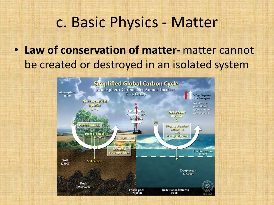 c. Basic Physics - Matter Law of conservation of matter- matter cannot be created or destroyed in an isolated system