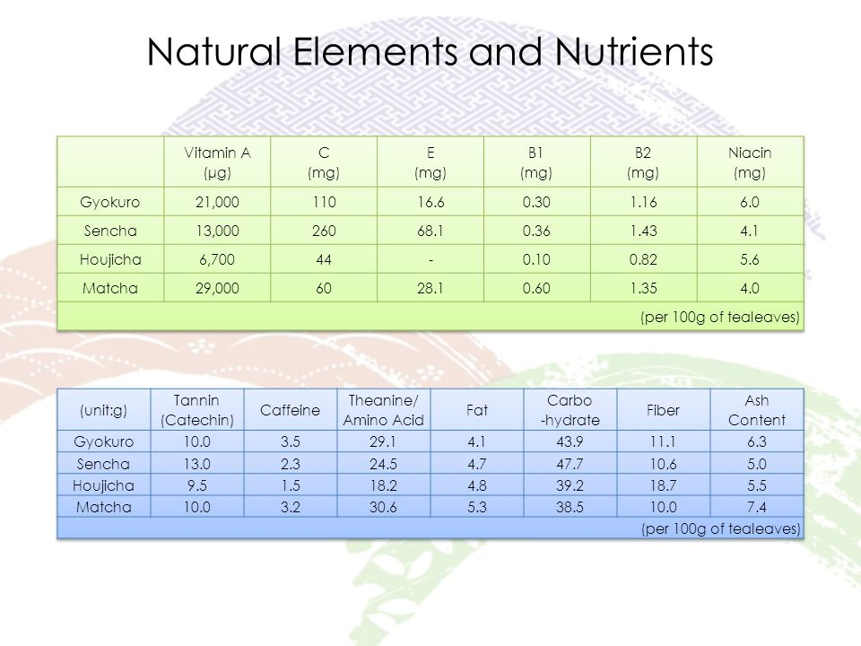 Natural Elements and Nutrients