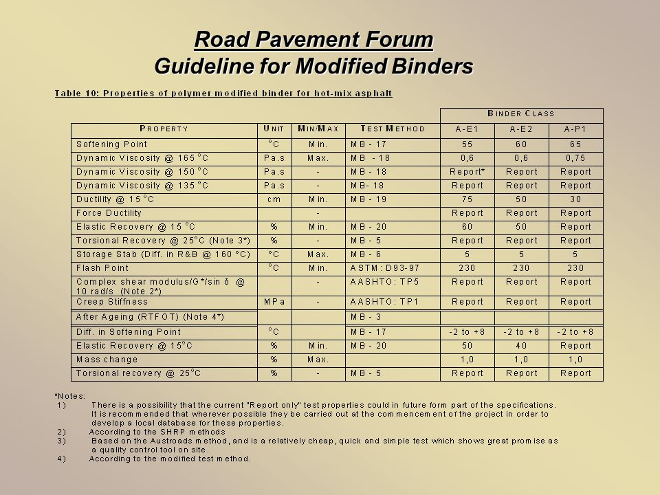 Road Pavement Forum Guideline for Modified Binders