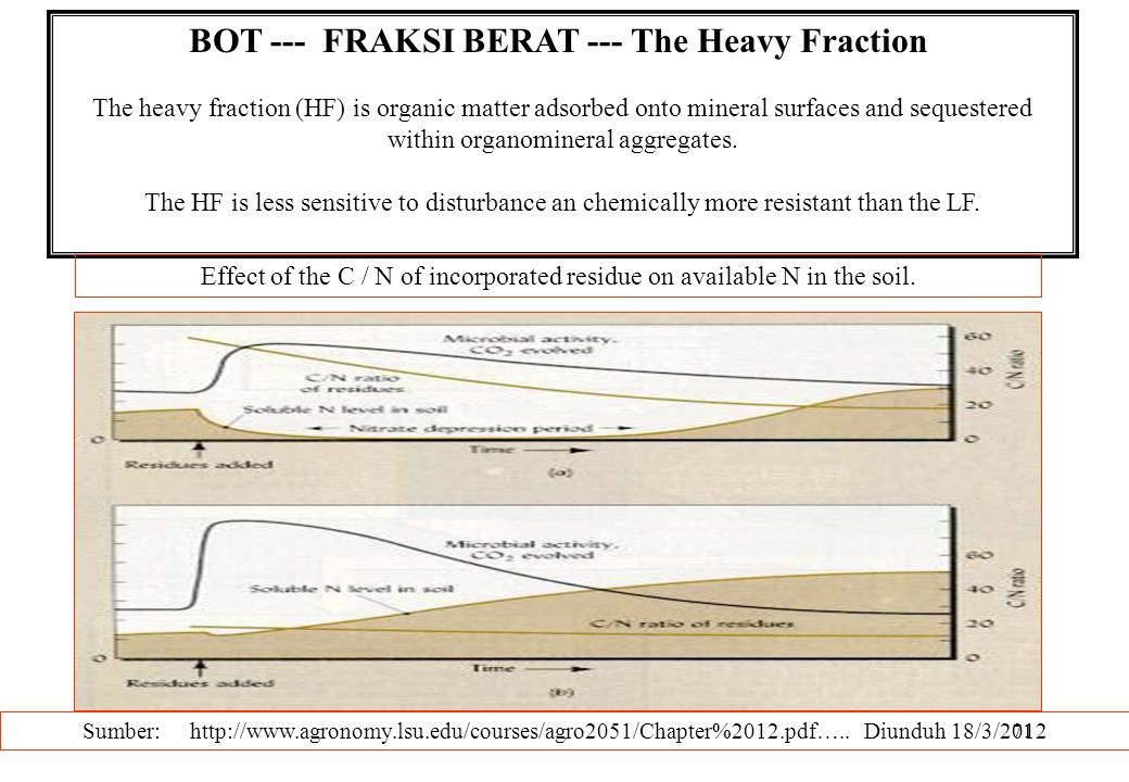 71 BOT --- FRAKSI BERAT --- The Heavy Fraction The heavy fraction (HF) is organic matter adsorbed onto mineral surfaces and sequestered within organom