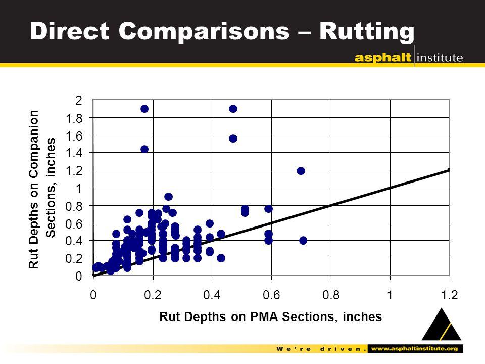 Direct Comparisons – Rutting 0 0.2 0.4 0.6 0.8 1 1.2 1.4 1.6 1.8 2 00.20.40.60.811.2 Rut Depths on PMA Sections, inches Rut Depths on Companion Sections, inches