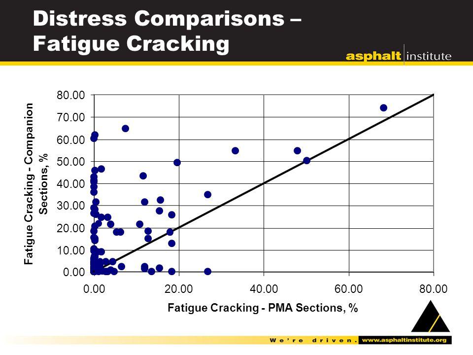 Distress Comparisons – Fatigue Cracking