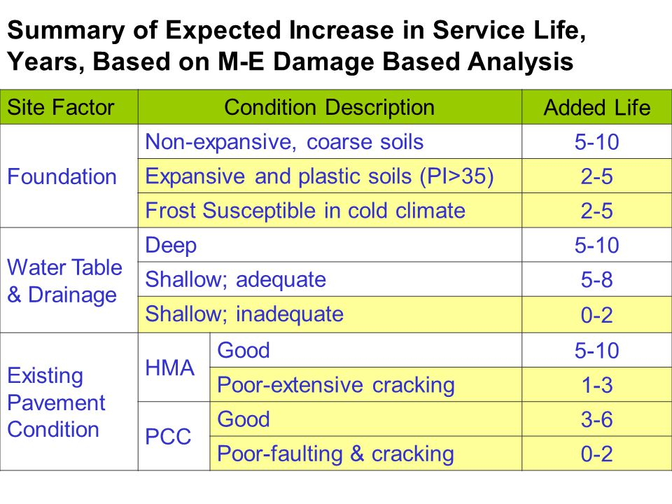 Summary of Expected Increase in Service Life, Years, Based on M-E Damage Based Analysis Site FactorCondition Description Added Life Foundation Non-expansive, coarse soils 5-10 Expansive and plastic soils (PI>35) 2-5 Frost Susceptible in cold climate 2-5 Water Table & Drainage Deep 5-10 Shallow; adequate 5-8 Shallow; inadequate 0-2 Existing Pavement Condition HMA Good 5-10 Poor-extensive cracking 1-3 PCC Good 3-6 Poor-faulting & cracking 0-2