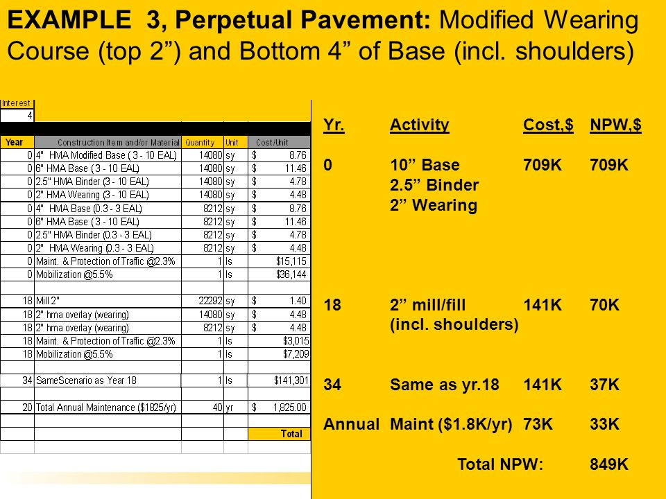 EXAMPLE 3, Perpetual Pavement: Modified Wearing Course (top 2 ) and Bottom 4 of Base (incl.