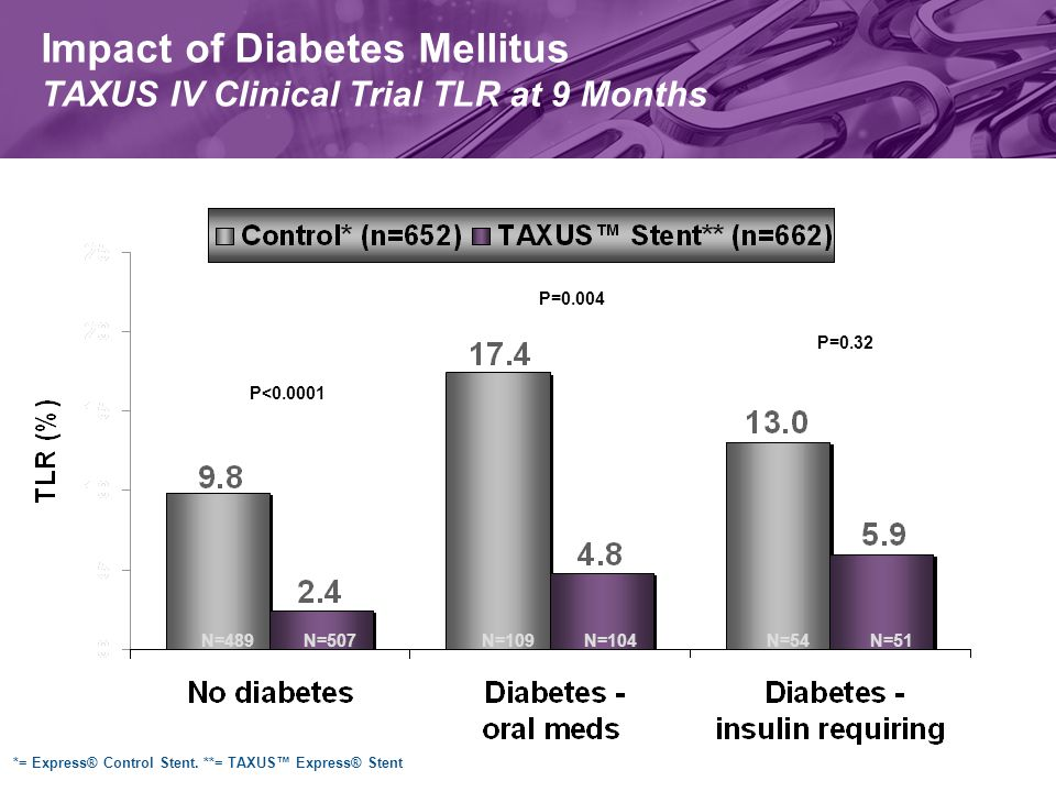 Impact of Diabetes Mellitus TAXUS IV Clinical Trial TLR at 9 Months P=0.004 P=0.32 P<0.0001 N=489N=507N=109N=104N=54N=51 *= Express® Control Stent.