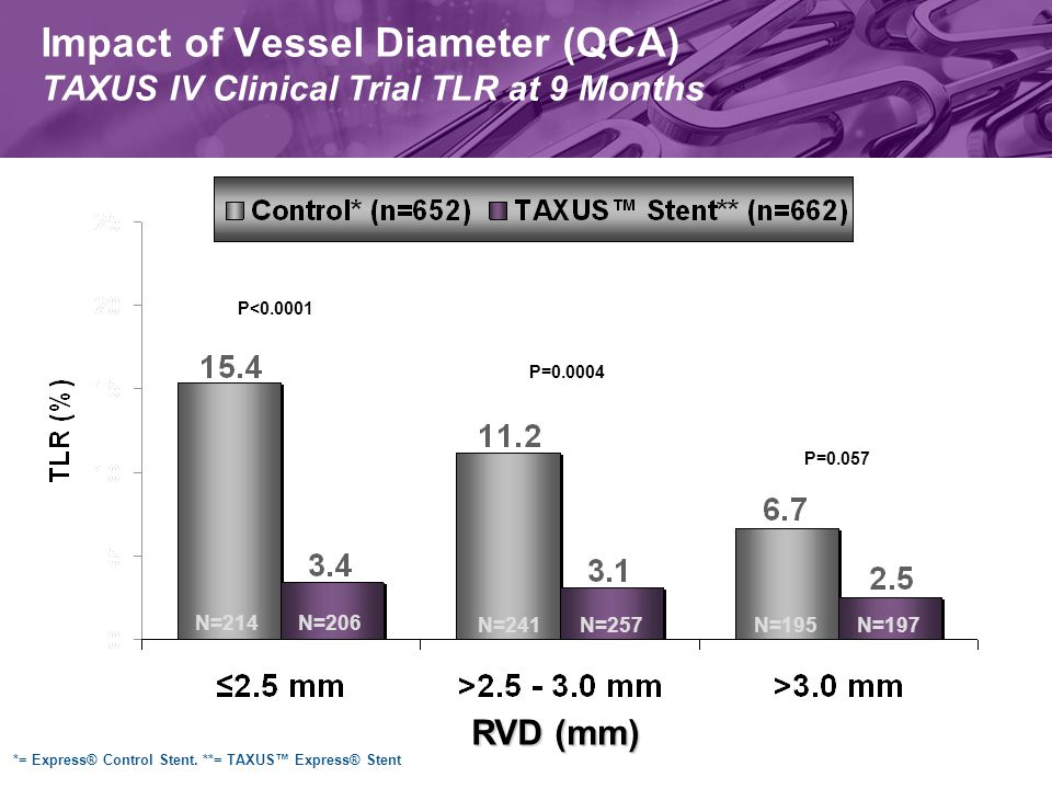 P<0.0001 P=0.057 P=0.0004 RVD (mm) N=214N=206 N=241N=257N=195N=197 Impact of Vessel Diameter (QCA) TAXUS IV Clinical Trial TLR at 9 Months *= Express® Control Stent.