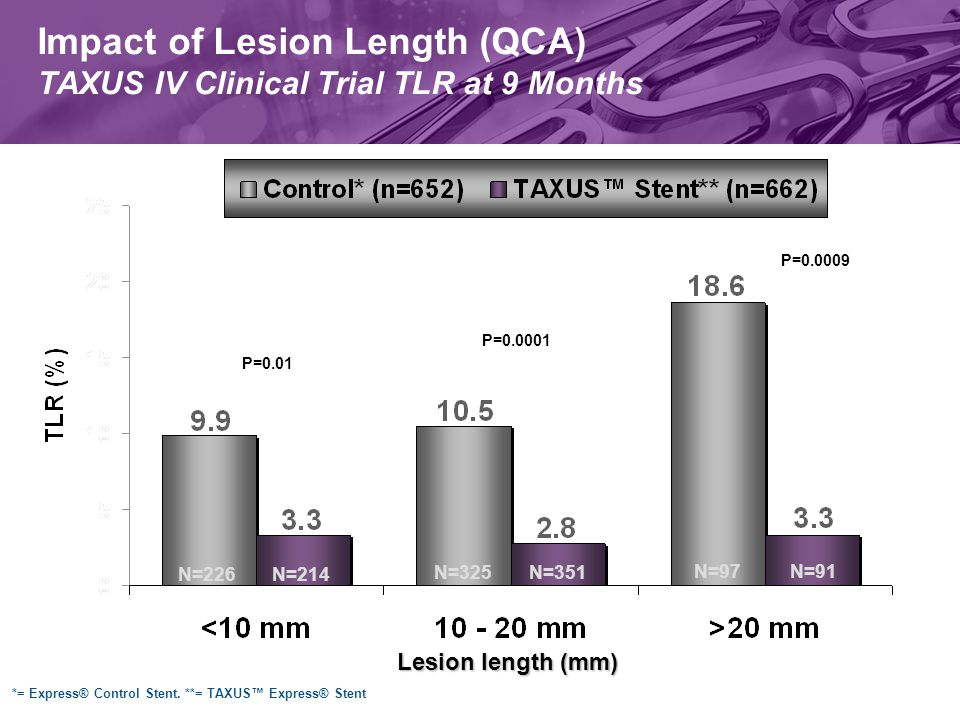 P=0.01 P=0.0009 P=0.0001 Lesion length (mm) N=226N=214 N=325N=351 N=97N=91 Impact of Lesion Length (QCA) TAXUS IV Clinical Trial TLR at 9 Months *= Express® Control Stent.