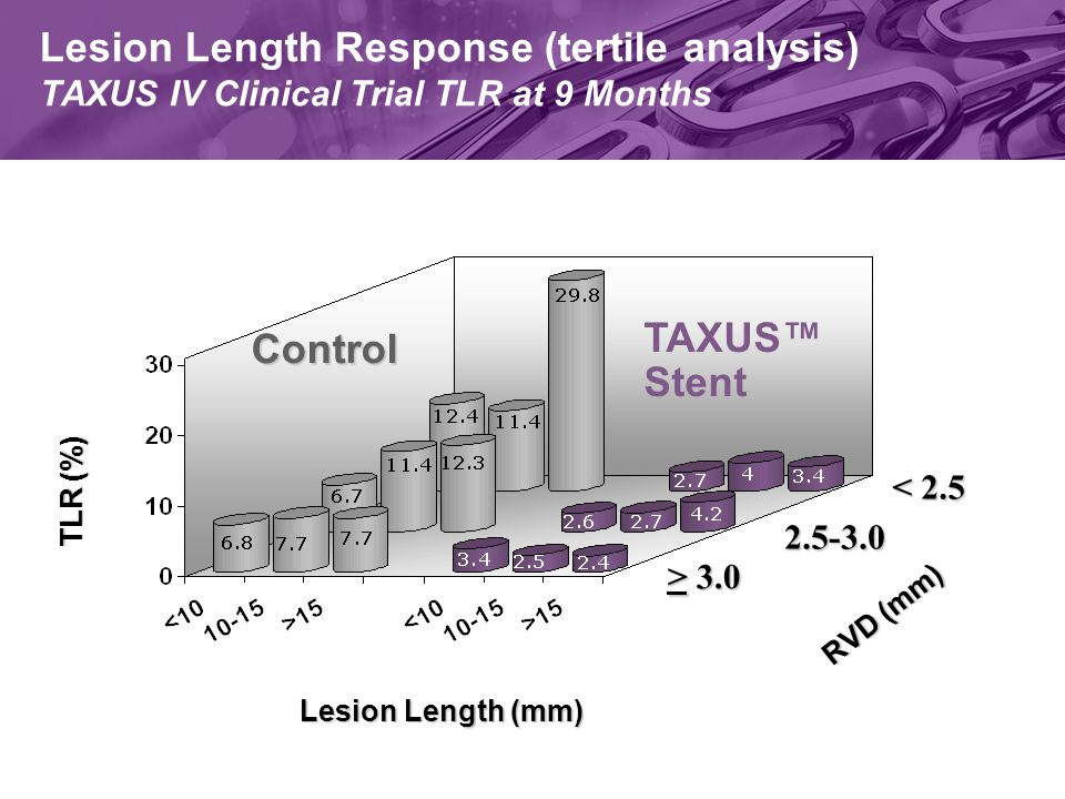 TLR (%) Lesion Length (mm) Control TAXUS™ Stent Lesion Length Response (tertile analysis) TAXUS IV Clinical Trial TLR at 9 Months > 3.0 2.5-3.0 < 2.5 RVD (mm)