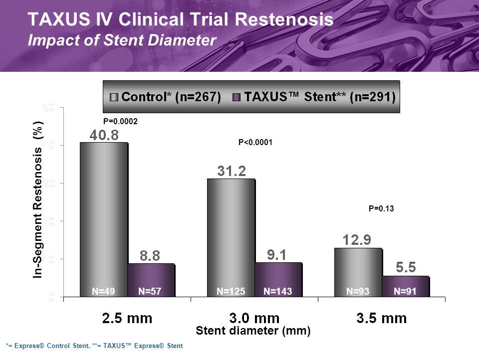 N=49N=57 TAXUS IV Clinical Trial Restenosis Impact of Stent Diameter P=0.0002 P=0.13 P<0.0001 Stent diameter (mm) N=125N=143N=93N=91 In-Segment Restenosis (%) *= Express® Control Stent.
