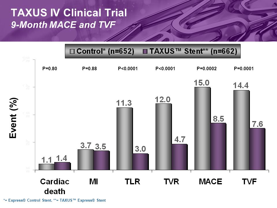 TAXUS IV Clinical Trial 9-Month MACE and TVF P=0.80P=0.88P<0.0001P=0.0002P=0.0001P<0.0001 Event (%) *= Express® Control Stent.