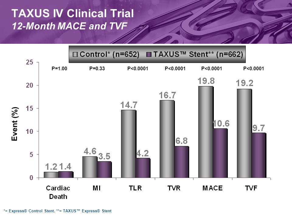 P=1.00P<0.0001P=0.33P<0.0001 Event (%) TAXUS IV Clinical Trial 12-Month MACE and TVF *= Express® Control Stent.