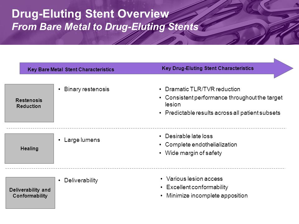 Drug-Eluting Stent Overview From Bare Metal to Drug-Eluting Stents Key Bare Metal Stent Characteristics Key Drug-Eluting Stent Characteristics Healing Restenosis Reduction Deliverability and Conformability Binary restenosisDramatic TLR/TVR reduction Consistent performance throughout the target lesion Predictable results across all patient subsets Various lesion access Excellent conformability Minimize incomplete apposition Deliverability Desirable late loss Complete endothelialization Wide margin of safety Large lumens
