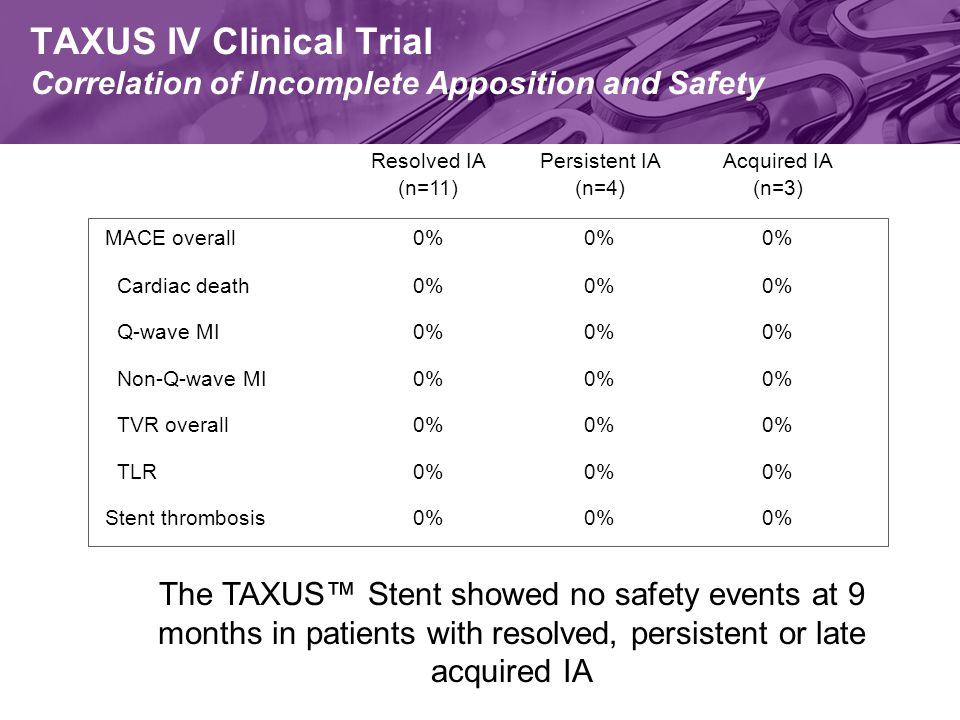 TAXUS IV Clinical Trial Correlation of Incomplete Apposition and Safety 0% TLR 0% Non-Q-wave MI 0% Stent thrombosis 0% TVR overall 0% Q-wave MI 0% Cardiac death 0% MACE overall Acquired IA (n=3) Persistent IA (n=4) Resolved IA (n=11) The TAXUS™ Stent showed no safety events at 9 months in patients with resolved, persistent or late acquired IA