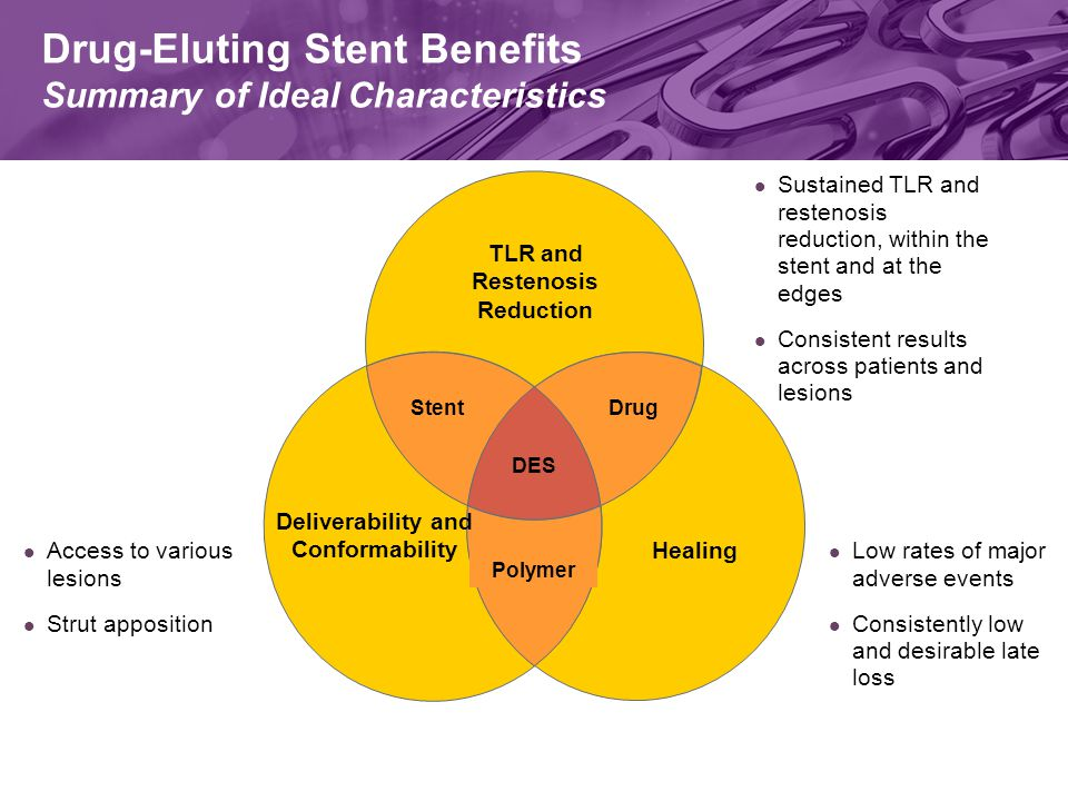 Drug-Eluting Stent Benefits Summary of Ideal Characteristics DES Polymer StentDrug Deliverability and Conformability Healing TLR and Restenosis Reduction Access to various lesions Strut apposition Sustained TLR and restenosis reduction, within the stent and at the edges Consistent results across patients and lesions Low rates of major adverse events Consistently low and desirable late loss