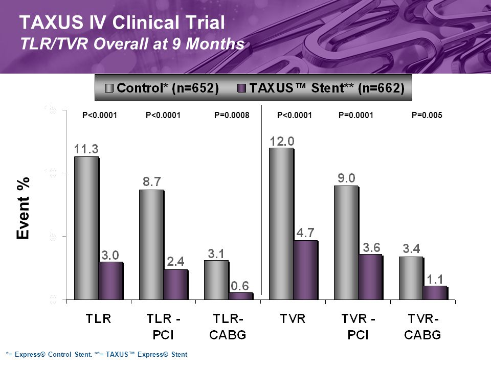 TAXUS IV Clinical Trial TLR/TVR Overall at 9 Months P<0.0001 P=0.0008P=0.005P=0.0001 Event % *= Express® Control Stent.
