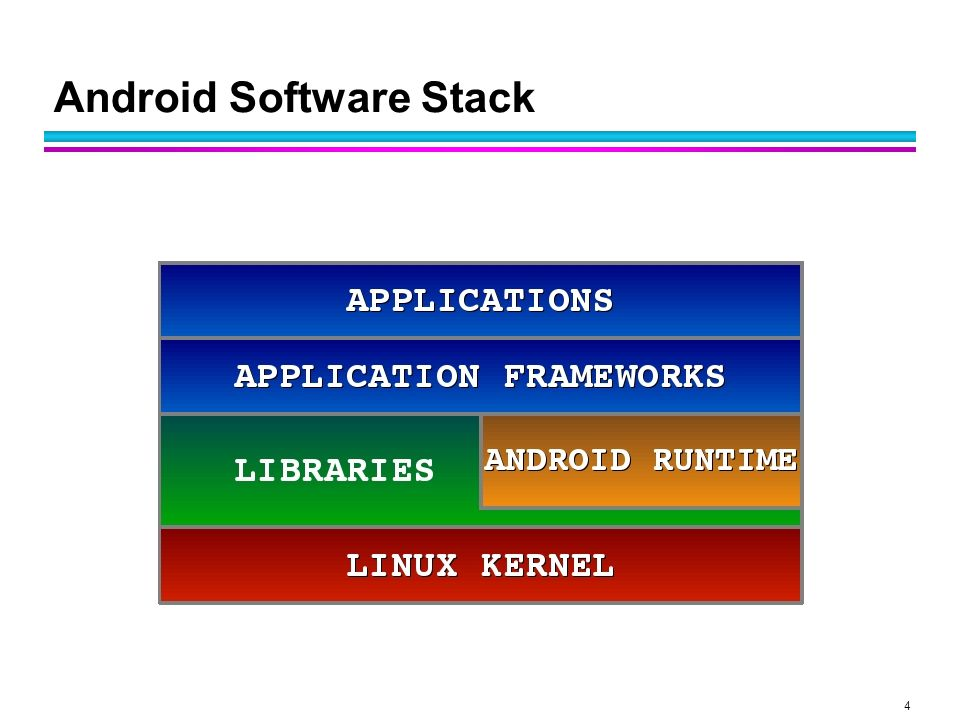5 Android S/W Stack – Linux Kernel Relying on Linux Kernel 2.6 for core system services Memory and Process Management Network Stack Driver Model Security Providing an abstraction layer between the H/W and the rest of the S/W stack