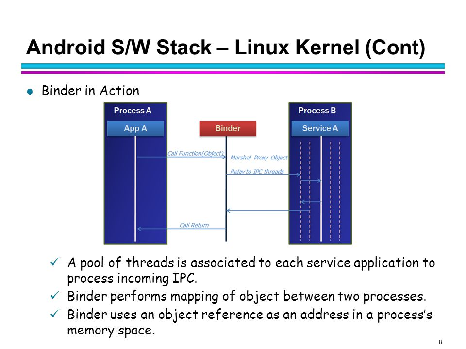 8 Android S/W Stack – Linux Kernel (Cont) Binder in Action A pool of threads is associated to each service application to process incoming IPC. Binder