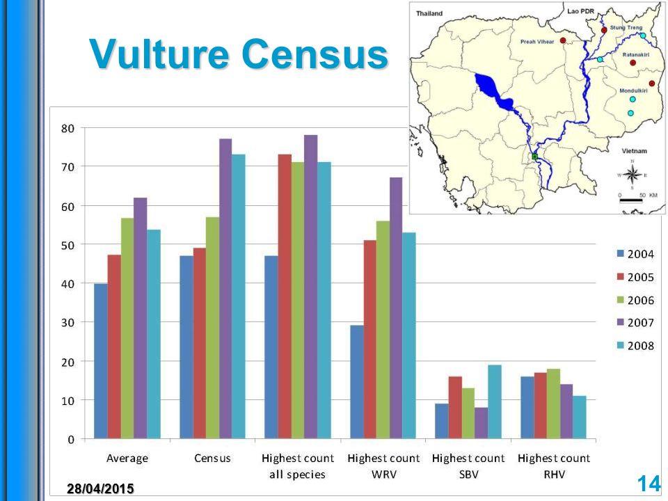 Vulture Census 14 28/04/2015