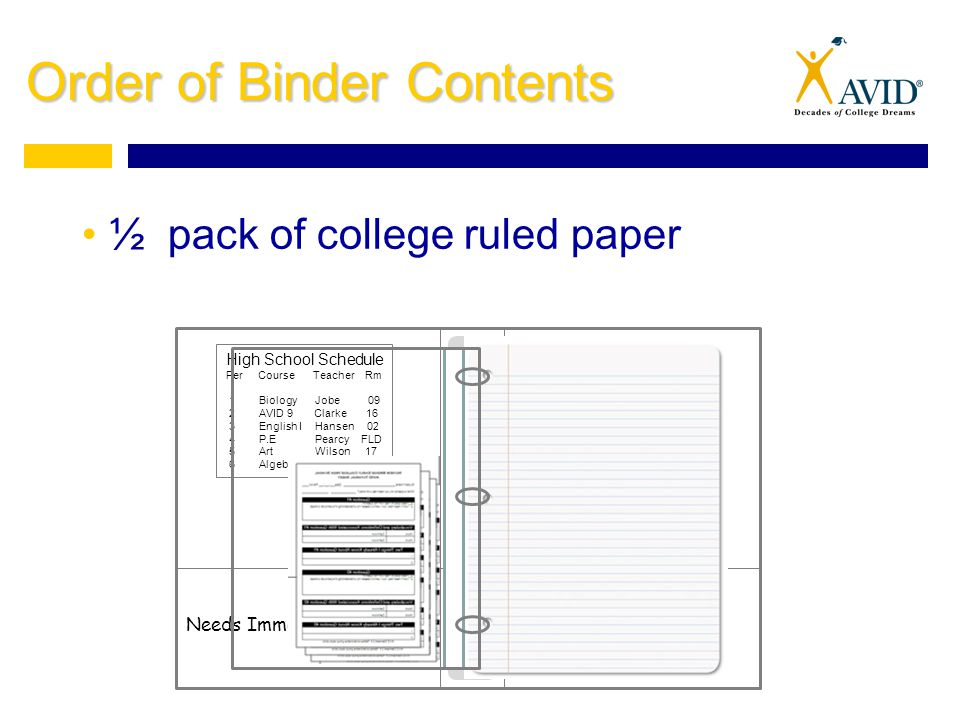 Order of Binder Contents ½ pack of college ruled paper Needs Immediate Attention High School Schedule Per Course Teacher Rm 1 Biology Jobe 09 2 AVID 9 Clarke 16 3 English I Hansen 02 4 P.E Pearcy FLD 5 Art Wilson 17 6 Algebra I Rondeau 13