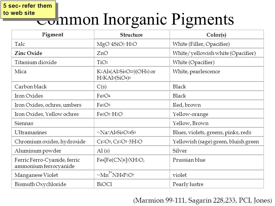 Common Inorganic Pigments ( Marmion 99-111, Sagarin 228,233, PCI, Jones ) 5 sec- refer them to web site Pigment StructureColor(s) TalcMgO·4SiO 2 ·H 2 OWhite (Filler, Opacifier) Zinc Oxide ZnOWhite/yellowish white (Opacifier) Titanium dioxideTiO 2 White (Opacifier) MicaK 2 Al 4 (Al 2 Si 6 O 20 )(OH 4 ) or H 2 KAl 3 (SiO 4 ) 3 White, pearlescence Carbon blackC(s)Black Iron OxidesFe 3 O 4 Black Iron Oxides, ochres, umbersFe 2 O 3 Red, brown Iron Oxides, Yellow ochresFe 2 O 3 ·H 2 OYellow-orange SiennasYellow, Brown Ultramarines~Na 7 Al 6 Si 6 O 24 S 3 Blues, violets, greens, pinks, reds Chromium oxides, hydroxideCr 2 O 3, Cr 2 O 3 ·3H 2 OYellowish (sage) green, bluish green Aluminum powderAl (s)Silver Ferric Ferro-Cyanide, ferric ammonium ferrocyanide Fe 4 [Fe(CN) 6 ] 3 XH 2 O,Prussian blue Manganese Violet~Mn 3+ NH 4 P 2 O 7 violet Bismuth OxychlorideBiOClPearly lustre