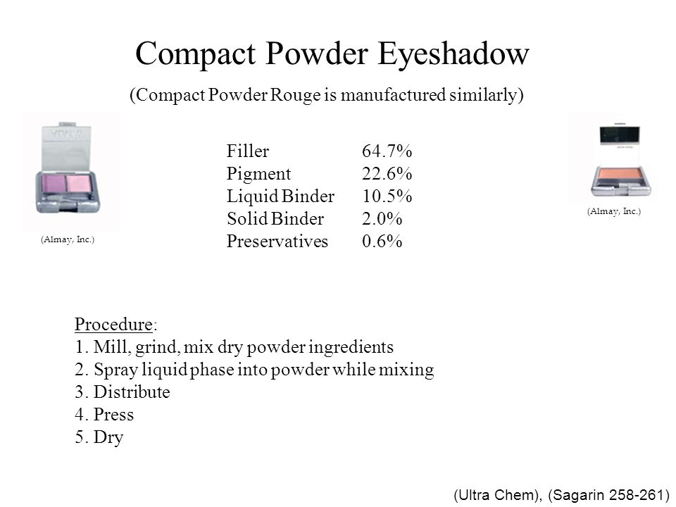Compact Powder Eyeshadow (Almay, Inc.) (Compact Powder Rouge is manufactured similarly) (Almay, Inc.) Talc (Filler)64.7%(wt) Ultramarine Blue (Pigment)20.0% Octyl Palmitate (Liquid Binder)7.0% Squalane (Liquid Binder)3.5% Iron Oxides (Pigment)2.6% Zinc Stearate (Solid Binder)2.0% Glyceryl Monolaurate (monoglyceride) (Preservative)0.5% EDTA (Preservative)0.1% (Ultra Chem) Procedure: 1.