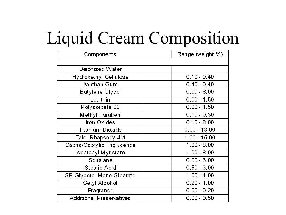 Liquid Cream Composition