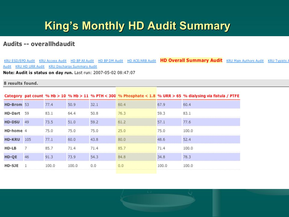 King's Monthly HD Audit Summary