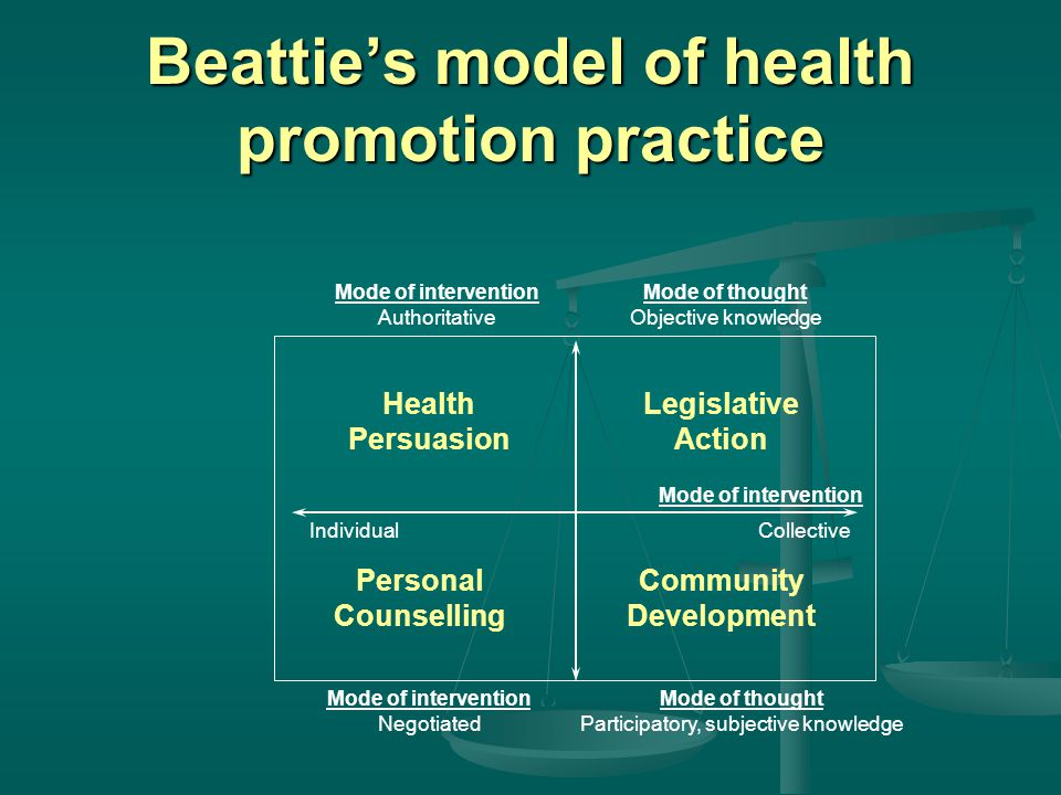 Beattie's model of health promotion practice Health Persuasion Legislative Action Personal Counselling Community Development Mode of intervention Authoritative Mode of thought Objective knowledge Mode of intervention Mode of intervention Negotiated Mode of thought Participatory, subjective knowledge IndividualCollective