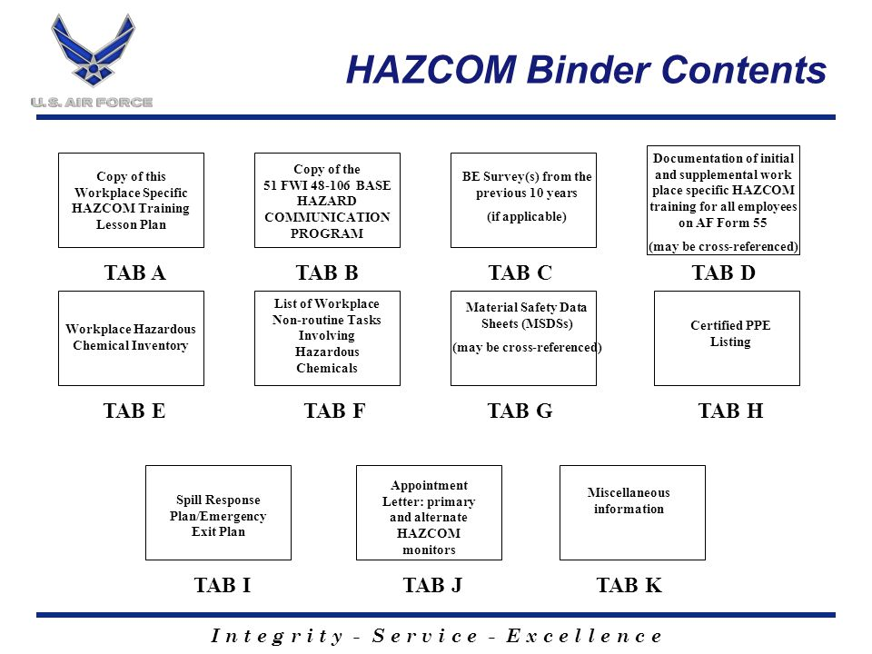 I n t e g r i t y - S e r v i c e - E x c e l l e n c e Documentation of initial and supplemental work place specific HAZCOM training for all employees on AF Form 55 (may be cross-referenced) HAZCOM Binder Contents TAB A TAB E TAB BTAB C TAB FTAB G Copy of this Workplace Specific HAZCOM Training Lesson Plan BE Survey(s) from the previous 10 years (if applicable) Material Safety Data Sheets (MSDSs) (may be cross-referenced) TAB D TAB H Certified PPE Listing List of Workplace Non-routine Tasks Involving Hazardous Chemicals Workplace Hazardous Chemical Inventory Copy of the 51 FWI 48-106 BASE HAZARD COMMUNICATION PROGRAM TAB ITAB JTAB K Spill Response Plan/Emergency Exit Plan Appointment Letter: primary and alternate HAZCOM monitors Miscellaneous information