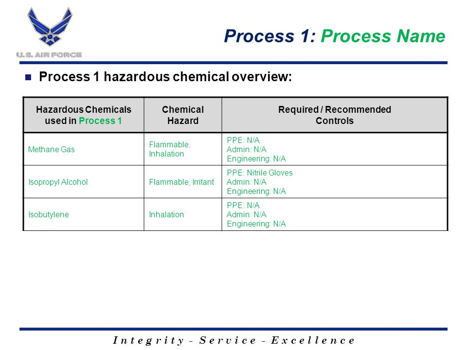 I n t e g r i t y - S e r v i c e - E x c e l l e n c e Process 1: Process Name Process 1 hazardous chemical overview: Hazardous Chemicals used in Process 1 Chemical Hazard Required / Recommended Controls Methane Gas Flammable, Inhalation PPE: N/A Admin: N/A Engineering: N/A Isopropyl AlcoholFlammable, Irritant PPE: Nitrile Gloves Admin: N/A Engineering: N/A IsobutyleneInhalation PPE: N/A Admin: N/A Engineering: N/A