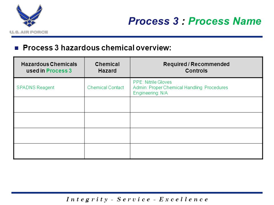 I n t e g r i t y - S e r v i c e - E x c e l l e n c e Process 3 : Process Name Process 3 hazardous chemical overview: Hazardous Chemicals used in Process 3 Chemical Hazard Required / Recommended Controls SPADNS ReagentChemical Contact PPE: Nitrile Gloves Admin: Proper Chemical Handling Procedures Engineering: N/A