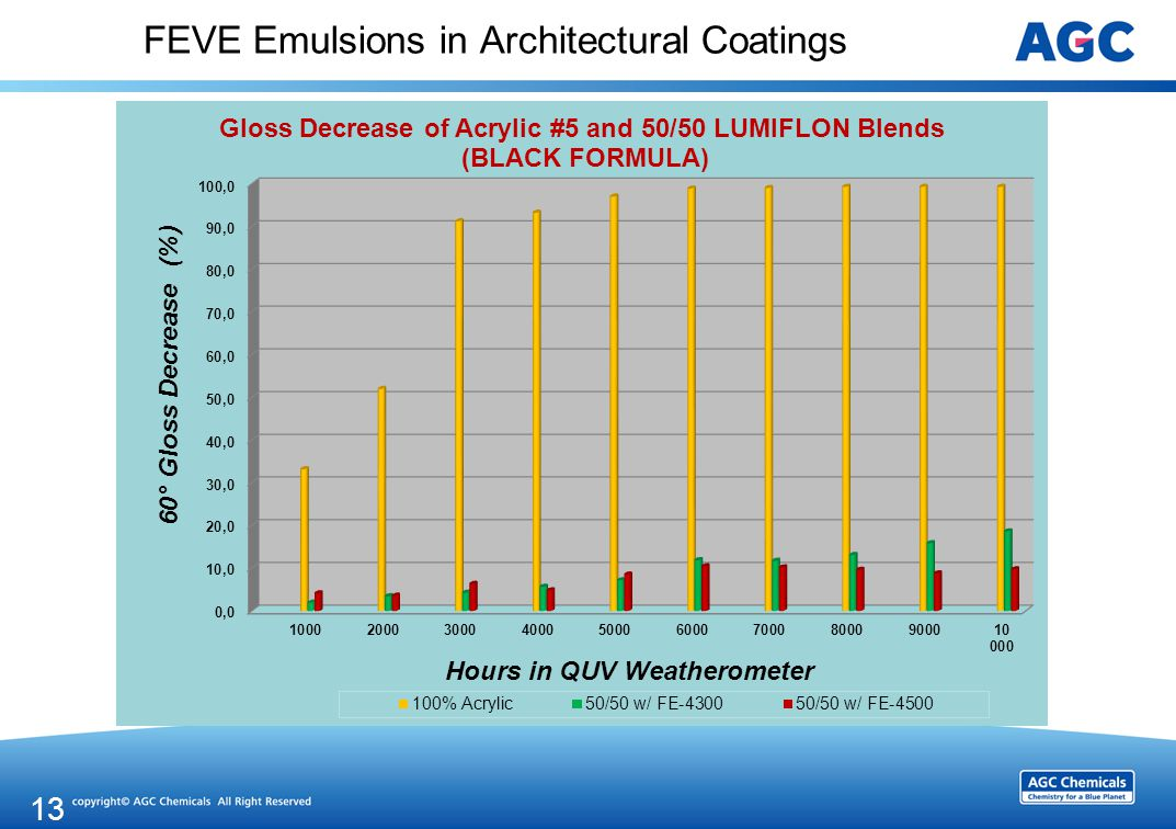FEVE Emulsions in Architectural Coatings 13