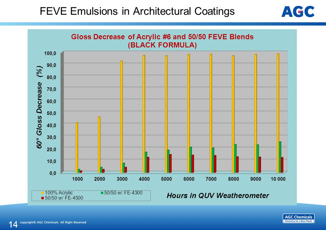 FEVE Emulsions in Architectural Coatings 14