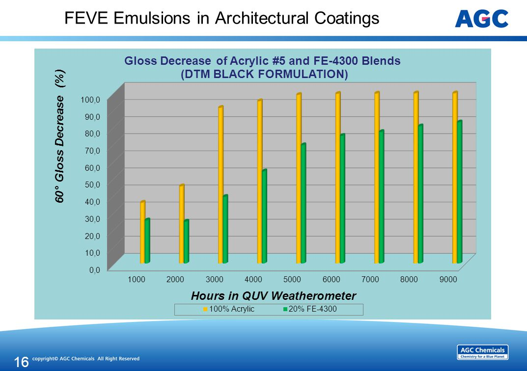 FEVE Emulsions in Architectural Coatings 16