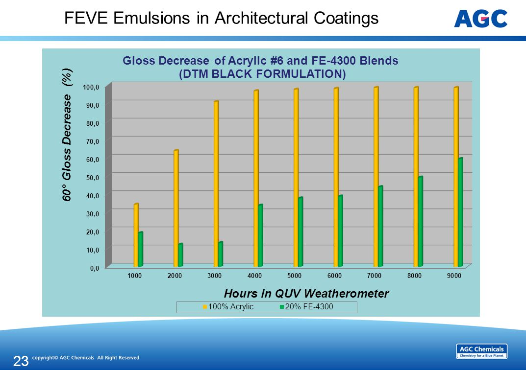 FEVE Emulsions in Architectural Coatings 23