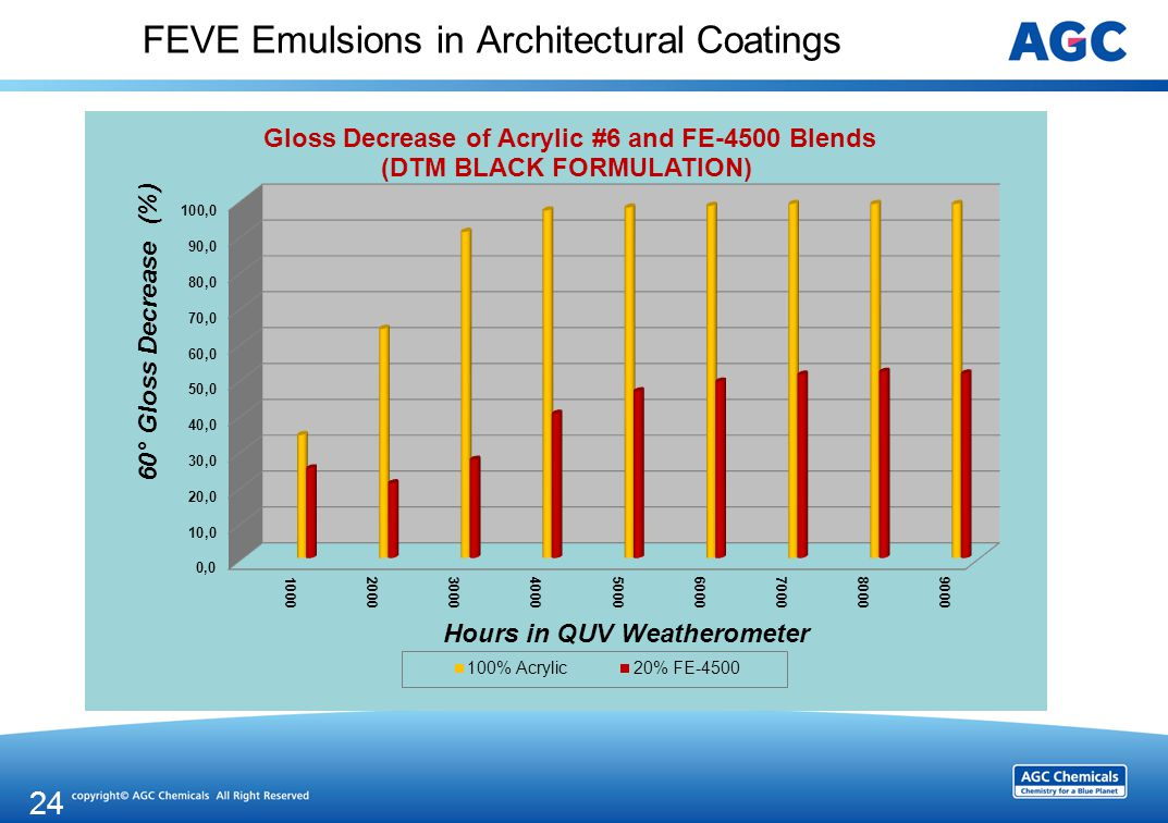 FEVE Emulsions in Architectural Coatings 24