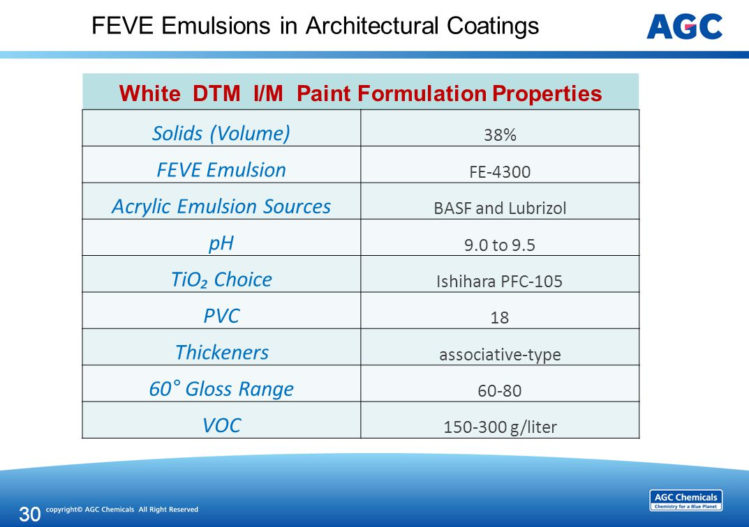 FEVE Emulsions in Architectural Coatings White DTM I/M Paint Formulation Properties Solids (Volume) 38% FEVE Emulsion FE-4300 Acrylic Emulsion Sources BASF and Lubrizol pH 9.0 to 9.5 TiO₂ Choice Ishihara PFC-105 PVC 18 Thickeners associative-type 60° Gloss Range 60-80 VOC 150-300 g/liter 30