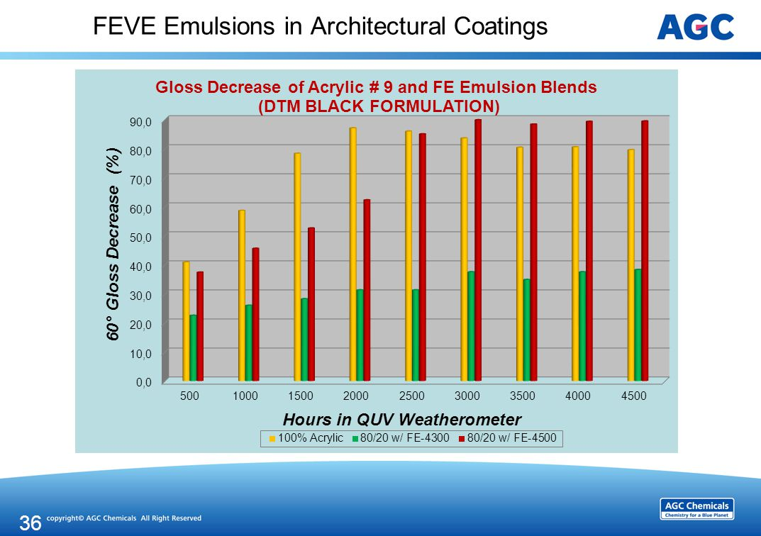 FEVE Emulsions in Architectural Coatings 36