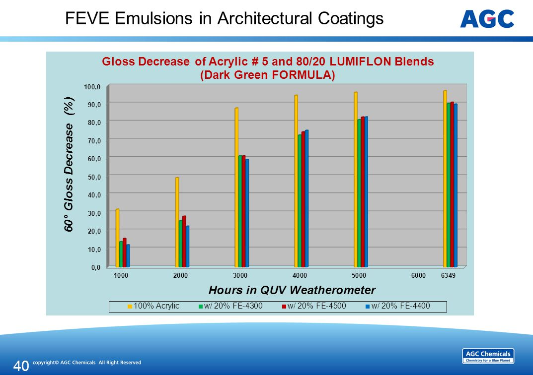 FEVE Emulsions in Architectural Coatings 40