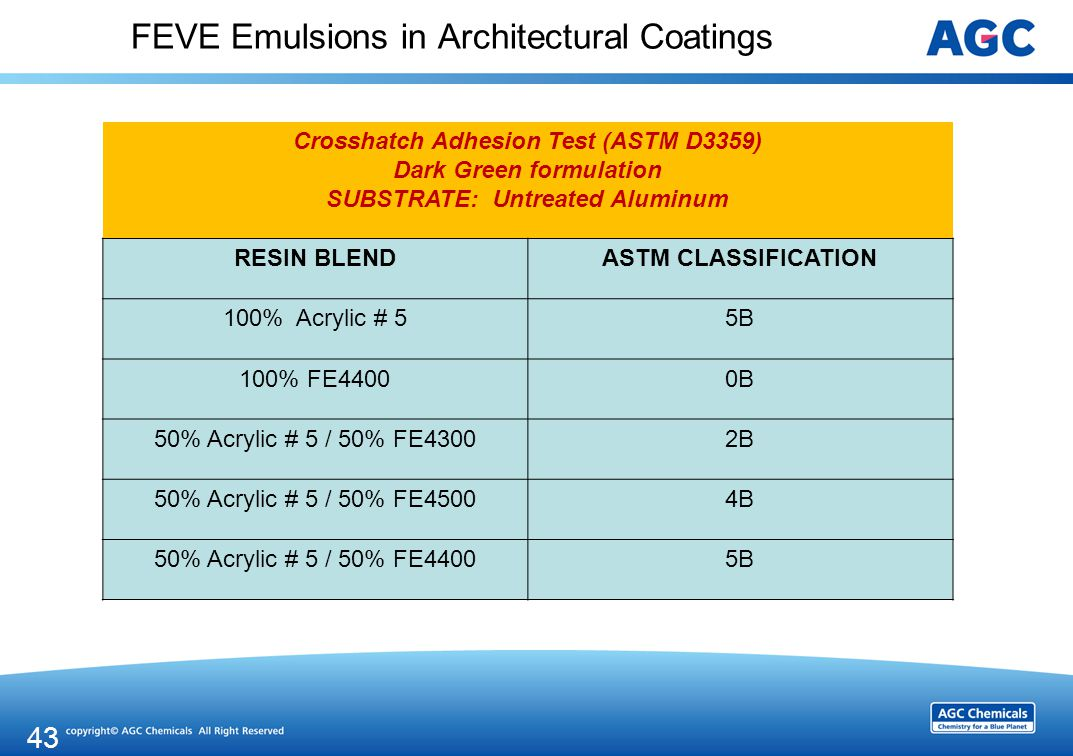 FEVE Emulsions in Architectural Coatings Crosshatch Adhesion Test (ASTM D3359) Dark Green formulation SUBSTRATE: Untreated Aluminum RESIN BLENDASTM CLASSIFICATION 100% Acrylic # 55B 100% FE44000B 50% Acrylic # 5 / 50% FE43002B 50% Acrylic # 5 / 50% FE45004B 50% Acrylic # 5 / 50% FE44005B 43