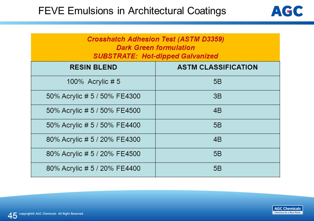 FEVE Emulsions in Architectural Coatings Crosshatch Adhesion Test (ASTM D3359) Dark Green formulation SUBSTRATE: Hot-dipped Galvanized RESIN BLENDASTM CLASSIFICATION 100% Acrylic # 55B 50% Acrylic # 5 / 50% FE43003B 50% Acrylic # 5 / 50% FE45004B 50% Acrylic # 5 / 50% FE44005B 80% Acrylic # 5 / 20% FE43004B 80% Acrylic # 5 / 20% FE45005B 80% Acrylic # 5 / 20% FE44005B 45