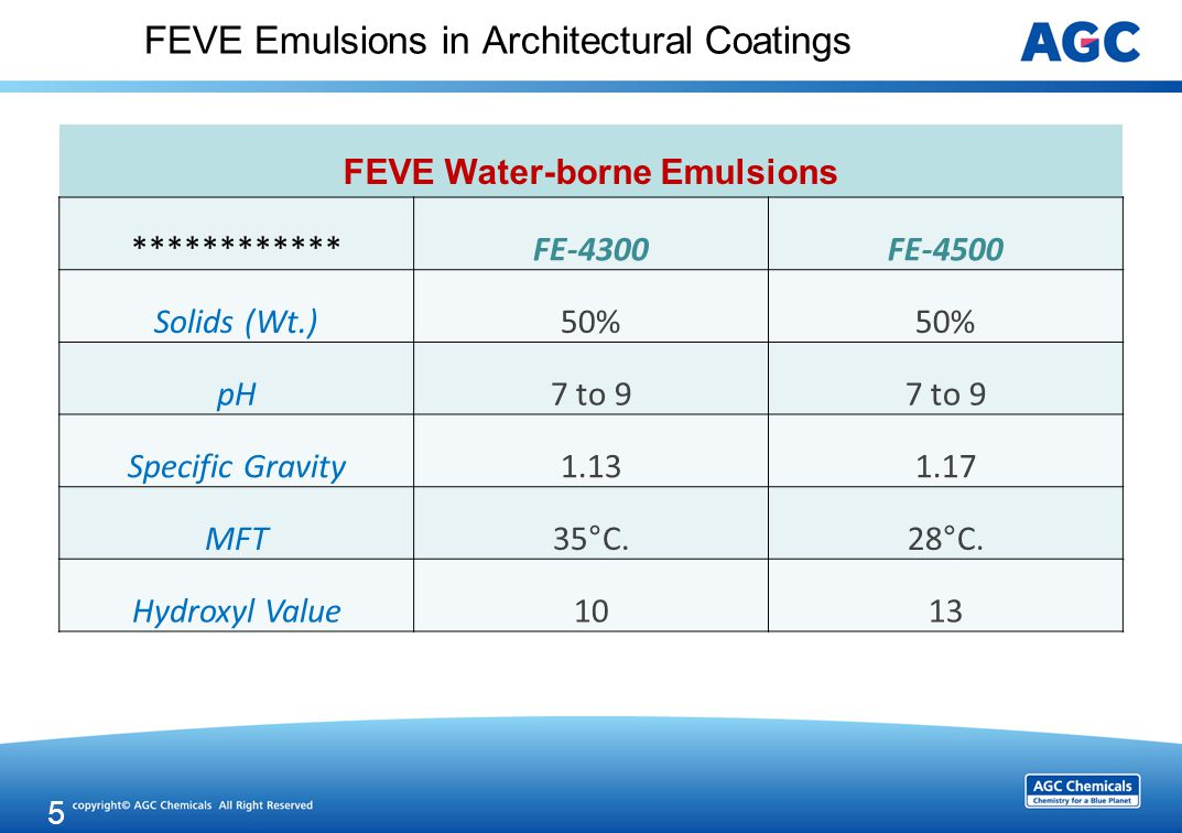 FEVE Emulsions in Architectural Coatings FEVE Water-borne Emulsions ************FE-4300FE-4500 Solids (Wt.)50% pH7 to 9 Specific Gravity1.131.17 MFT35°C.28°C.