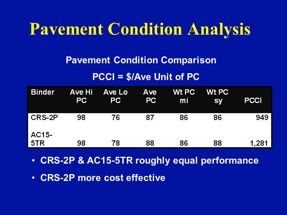 Pavement Condition Analysis Pavement Condition Comparison PCCI = $/Ave Unit of PC CRS-2P & AC15-5TR roughly equal performance CRS-2P more cost effective