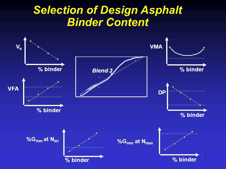 7 % binder VMA % binder VFA % binder %G mm at N ini % binder %G mm at N max % binder DP % binder VaVa Blend 3 Selection of Design Asphalt Binder Conte
