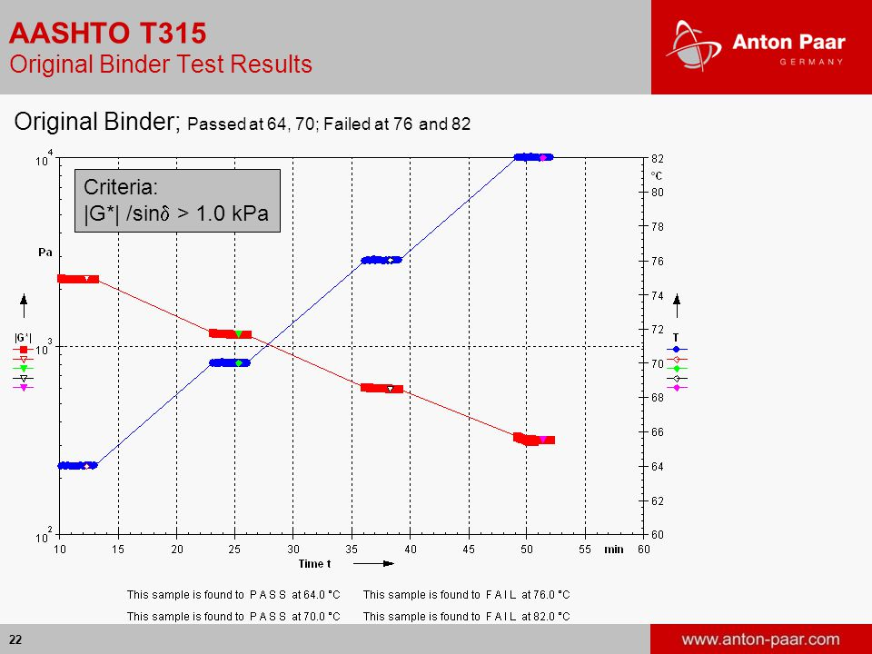 22 AASHTO T315 Original Binder Test Results Original Binder; Passed at 64, 70; Failed at 76 and 82 Criteria: |G*| /sin  > 1.0 kPa