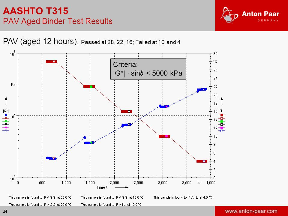 24 Test Results PAV (aged 12 hours); Passed at 28, 22, 16; Failed at 10 and 4 Criteria: |G*| · sin  < 5000 kPa AASHTO T315 PAV Aged Binder Test Resul